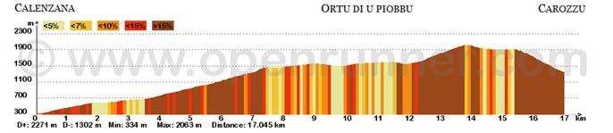 Profil altimétrique GR20 - Jour 1