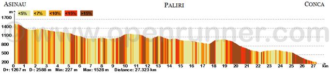 Profil altimétrique GR20 - Jour 7