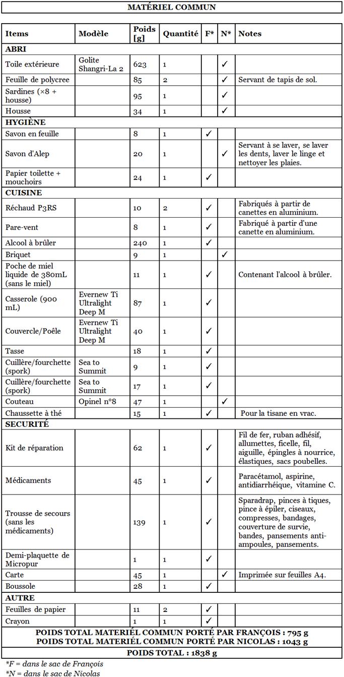 Liste matériel GR20 - Matériel commun