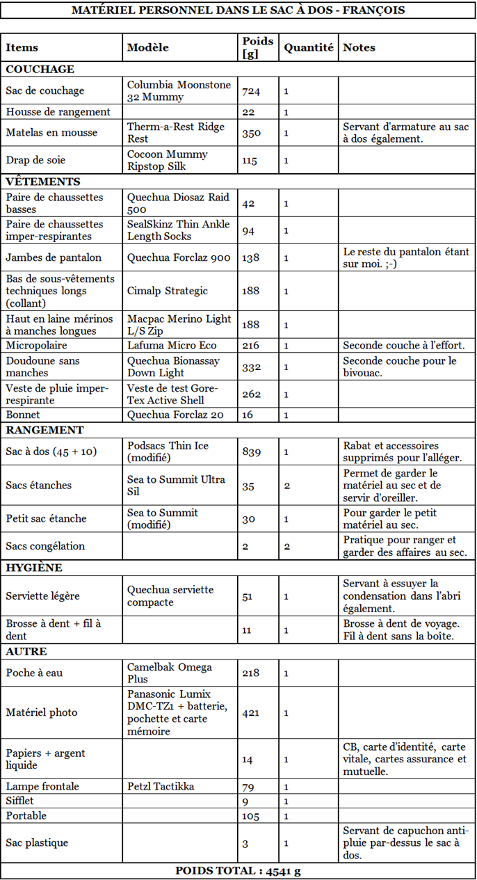 Liste matériel GR20 - Matériel personnel François