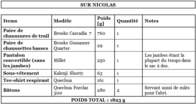 Liste matériel GR20 - Sur Nicolas