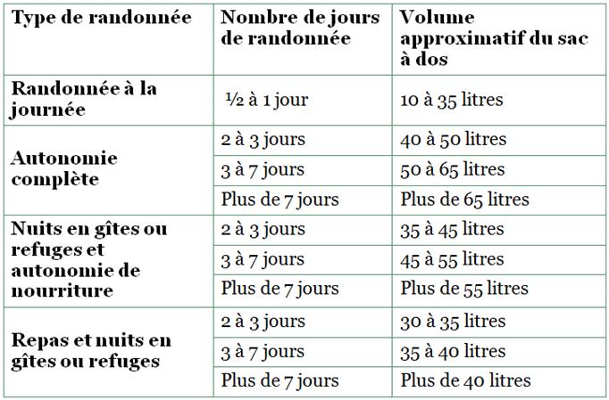 Volumes-approximatifs-sac-a-dos-randonnee