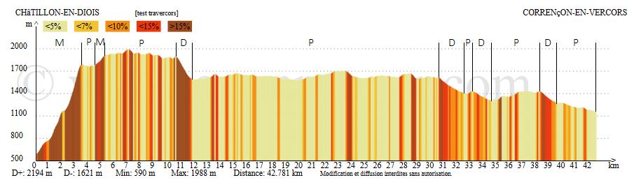 Profil altimétrique-Traversée des Hauts-Plateaux du Vercors - 2