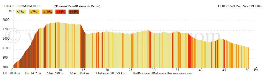 Profil altimétrique - tracé final
