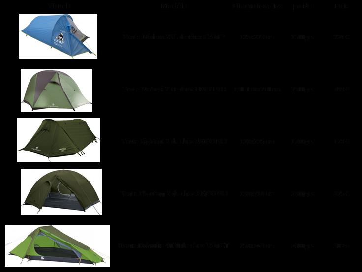 Choix tente GR10