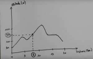 Un exemple de profil altimétrique