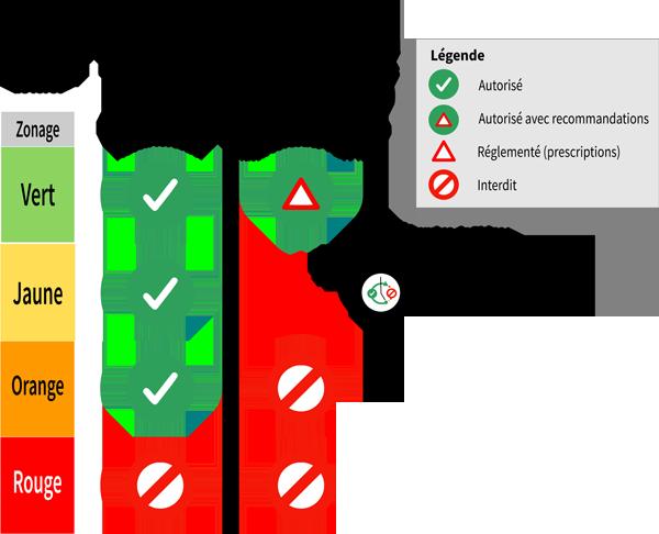 Code couleur acces massif forestier risque incendie