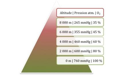 Pression atmosphérique en altitude