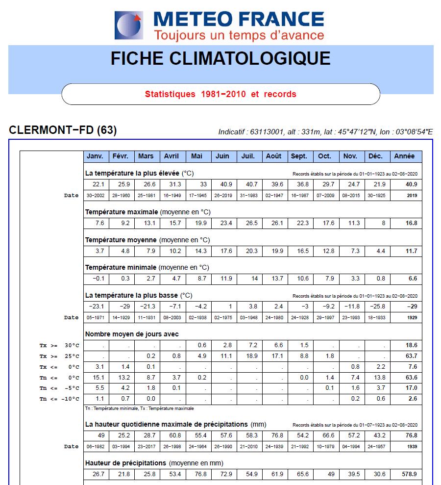 Extrait de fiche climatologique : les données utiles pour préparer une randonnée