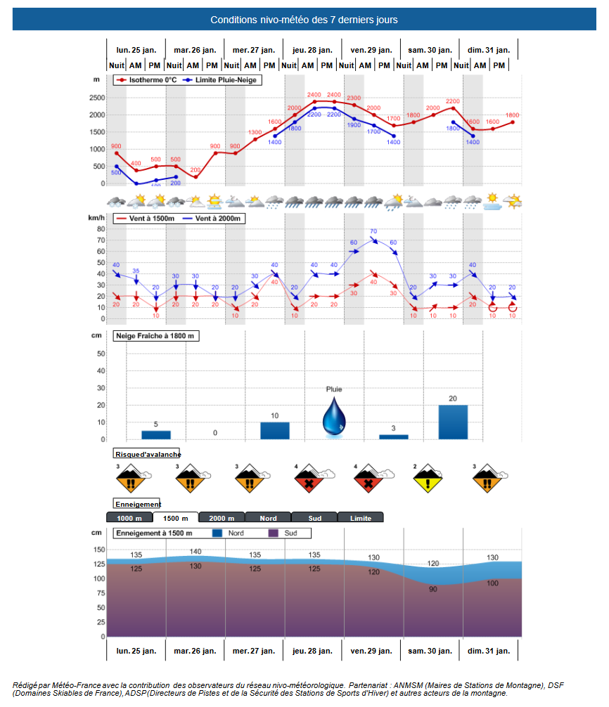 Conditions nivo-météo du BRA