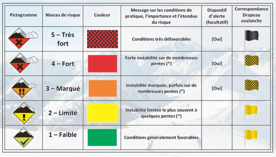 Pictogrammes des risques d'avalanches et explications